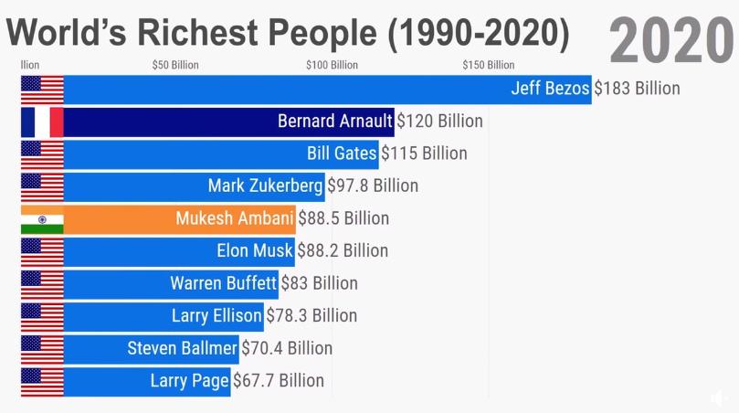 1990'dan Günümüze Dünyanın En Zengin 10 İnsanı ve Ailesi
