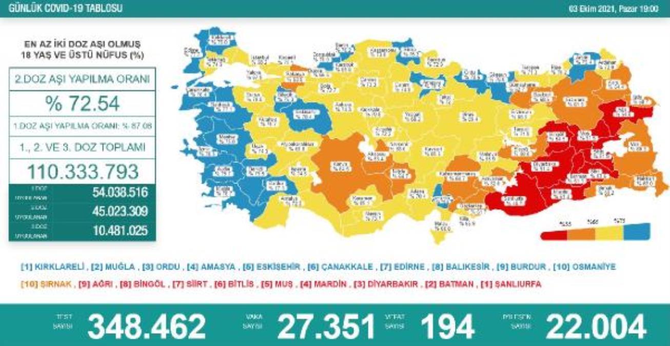 Koronavirüs salgınında günlük vaka sayısı 27bin 351oldu