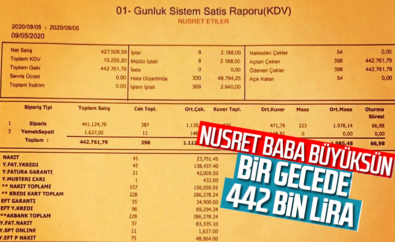Nusret'ten bir günde 442 bin liralık ciro