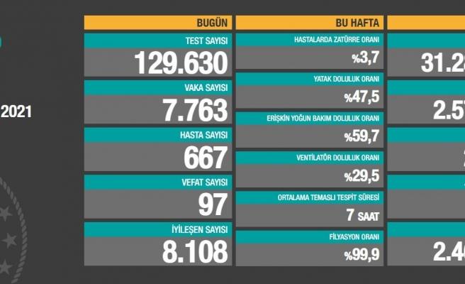 Günün Koronavirüs Tablosu: 97 Can Kaybı, 7 Bin 763 Yeni Vaka