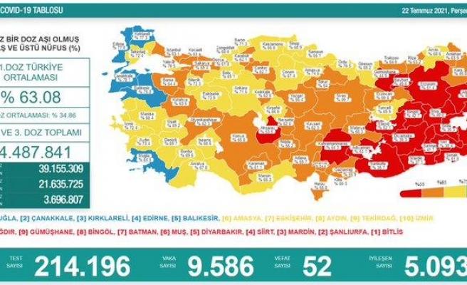 Günün Kovid Tablosu: 52 Can Kaybı, 9 Bin 586 Yeni Vaka
