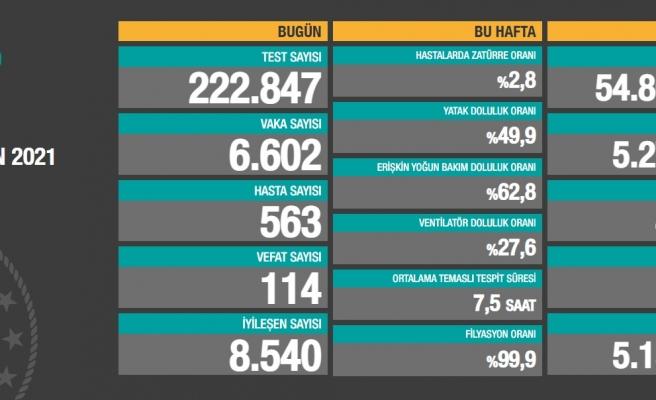 Günün Tablosu: Vaka Sayısı 6 Binlerde, 114 Can Kaybı Var