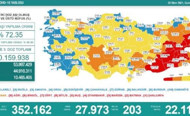 Koronavirüs salgınında günlük vaka sayısı 27bin 973oldu