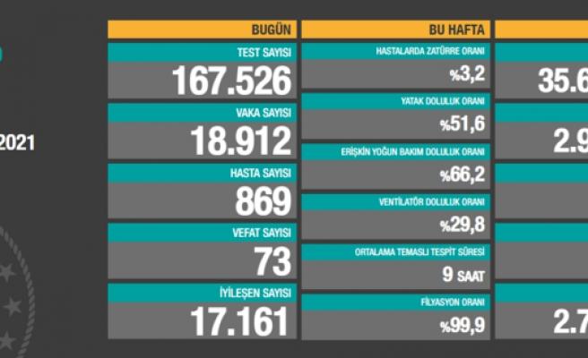 Koronavirüs Tablosu Giderek Ağırlaşıyor: 18 Bin 912 Vaka, 73 Can Kaybı