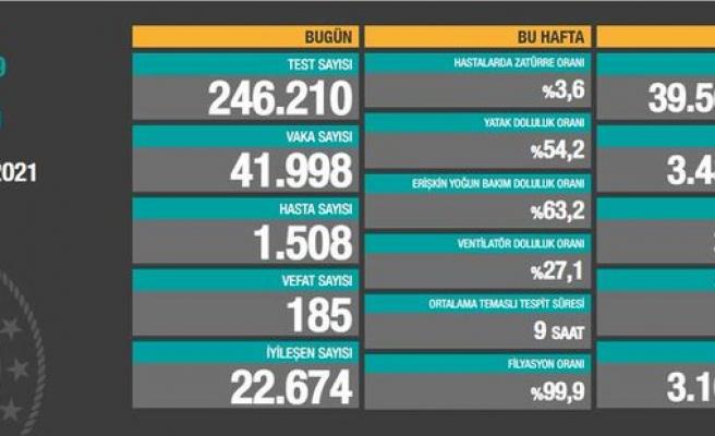 Koronavirüs Türkiye: 41 Bin 998 Yeni Vaka, 185 Ölü...