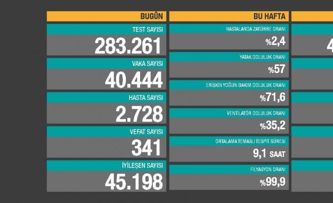 Koronavirüste 40 Bini Aşkın Vaka, 341 Can Kaybı