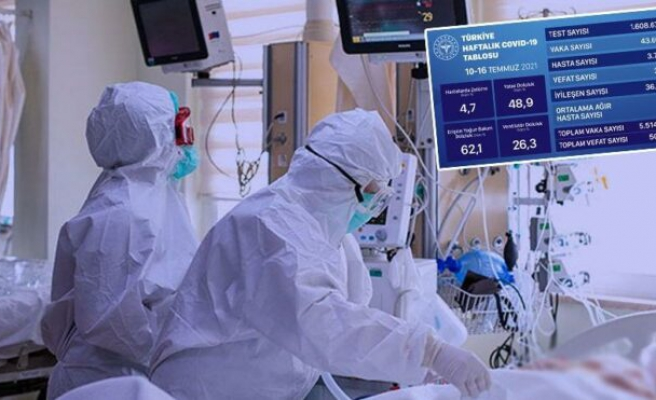 Sağlık Bakanlığı haftalık corona tablosunu açıkladı: Vaka sayısında kritik yükseliş