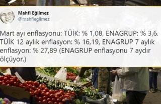 Akademisyenlerin Hesapladığı ile TÜİK'in Enflasyonu...