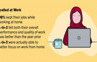 Çalışanlar ofise dönmek istiyor mu?