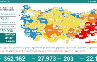 Koronavirüs salgınında günlük vaka sayısı 27bin...