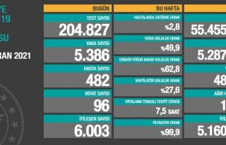 Koronavirüs Türkiye: 5 Bin 386 Yeni Vaka, 96 Ölüm...