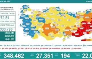 Son 24 saatte korona virüsten 194 kişi hayatını...