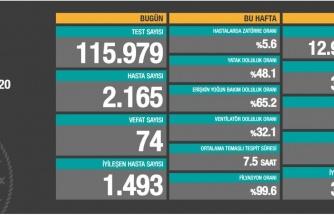 23 Ekim Koronavirüs Tablosu: 74 Can Kaybı, 2.165 Yeni Hasta