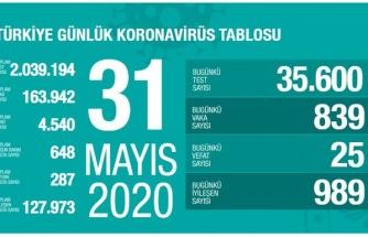 Koronavirüs Türkiye: 25 Kişi Hayatını Kaybetti, Yeni Vak'a Sayısı 839 Olarak Açıklandı