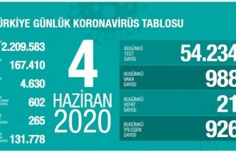 Türkiye'de Son 24 Saatte 21 Can Kaybı, 988 Yeni Olgu