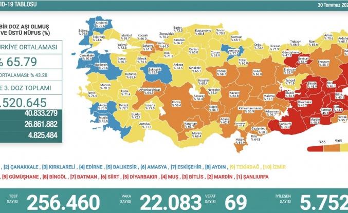 Günün Tablosu: 69 Can Kaybı, 22 Bin Yeni Vaka